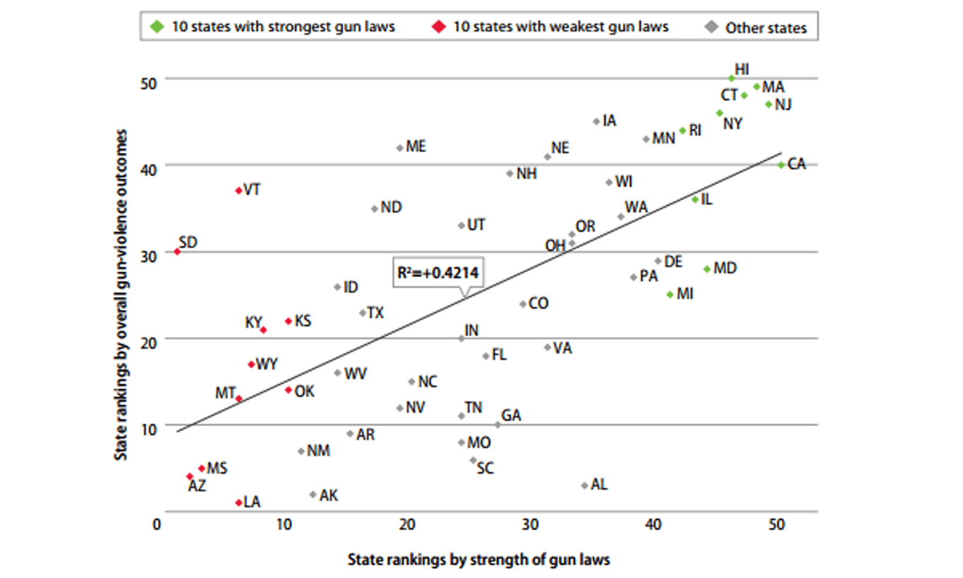 A Graph of Correlation between State Gun Laws and Gun-Violence Outcomes