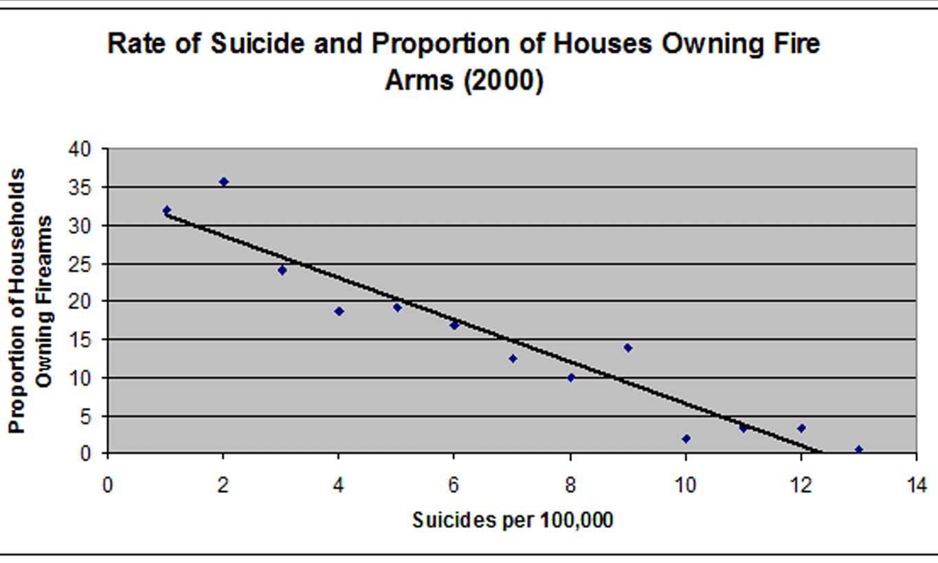 Graph of Rate of Suicide and Proportion of Houses Owning Fire Arms
